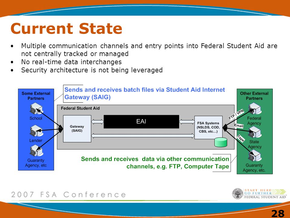 Current State Multiple communication channels and entry points into Federal Student Aid are not centrally tracked or managed.