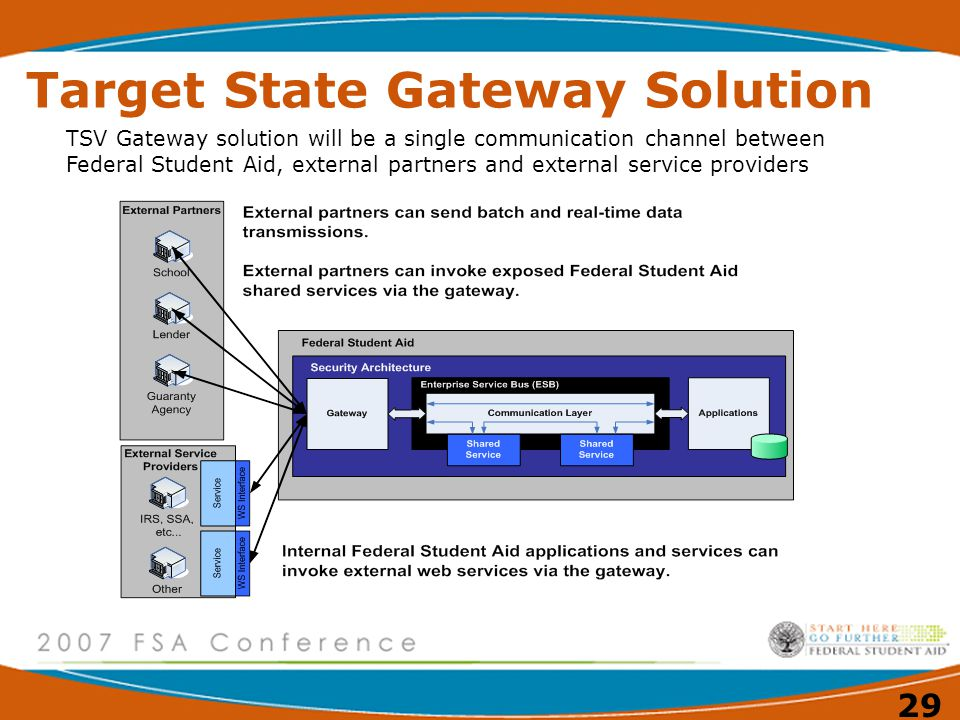Target State Gateway Solution