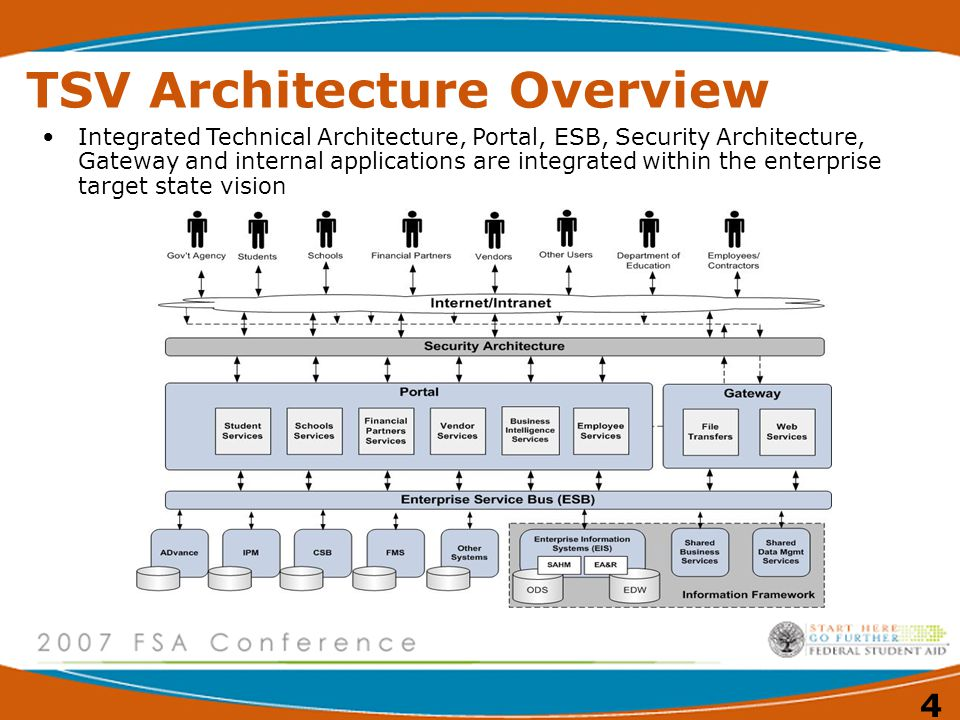TSV Architecture Overview