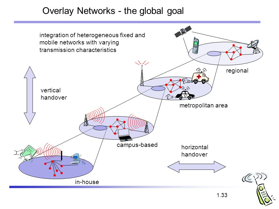 Overlay Networks - the global goal