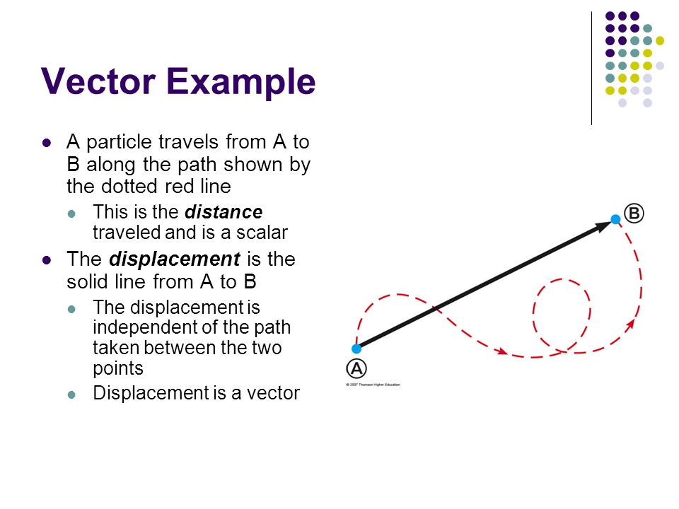 Vector Example A particle travels from A to B along the path shown by the dotted red line. This is the distance traveled and is a scalar.
