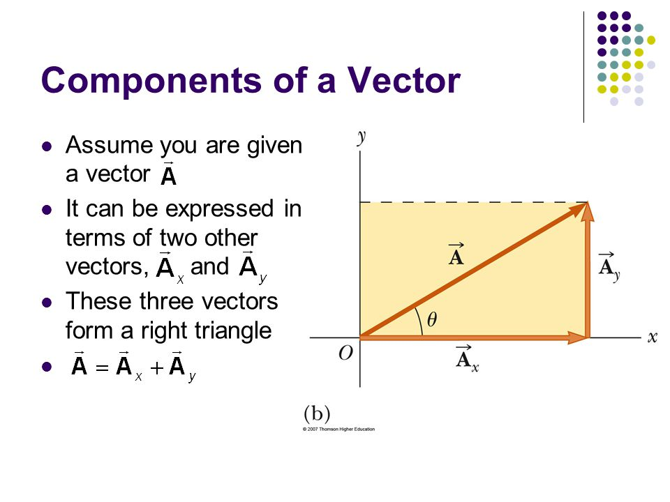 Components of a Vector Assume you are given a vector
