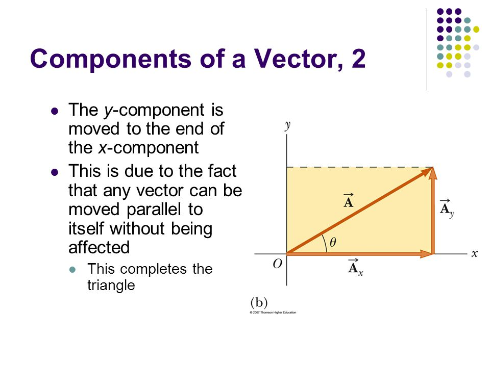 Components of a Vector, 2 The y-component is moved to the end of the x-component.