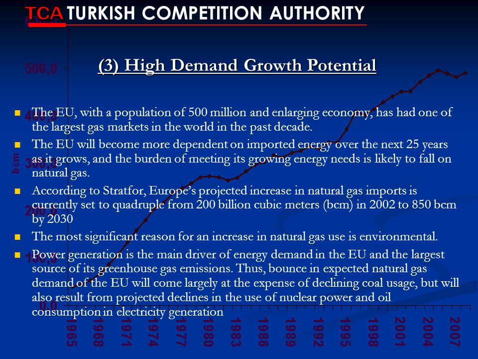 (3) High Demand Growth Potential