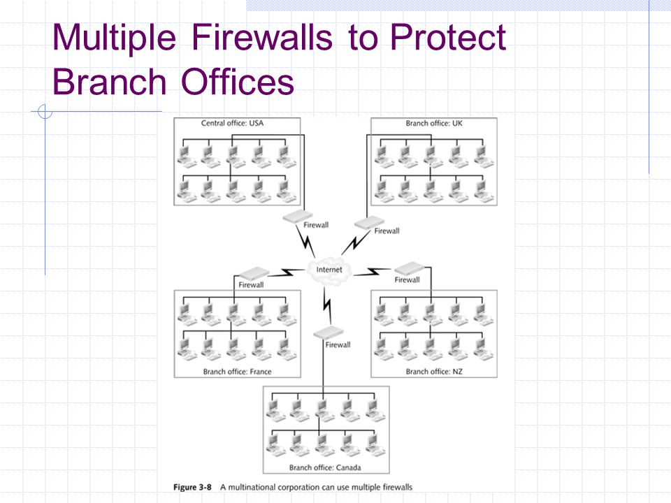 Multiple Firewalls to Protect Branch Offices