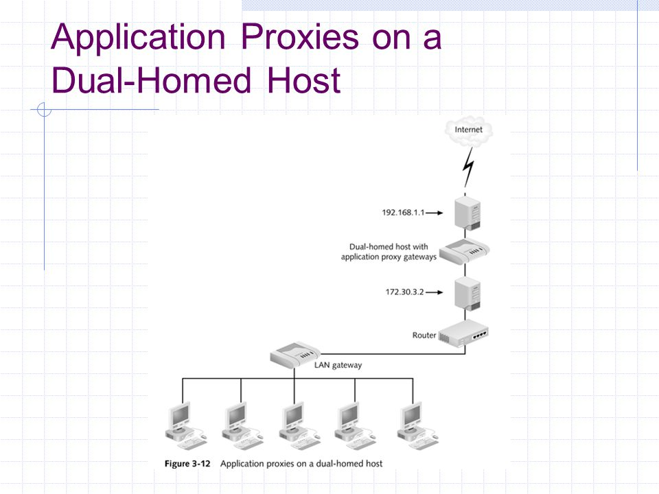 Application Proxies on a Dual-Homed Host