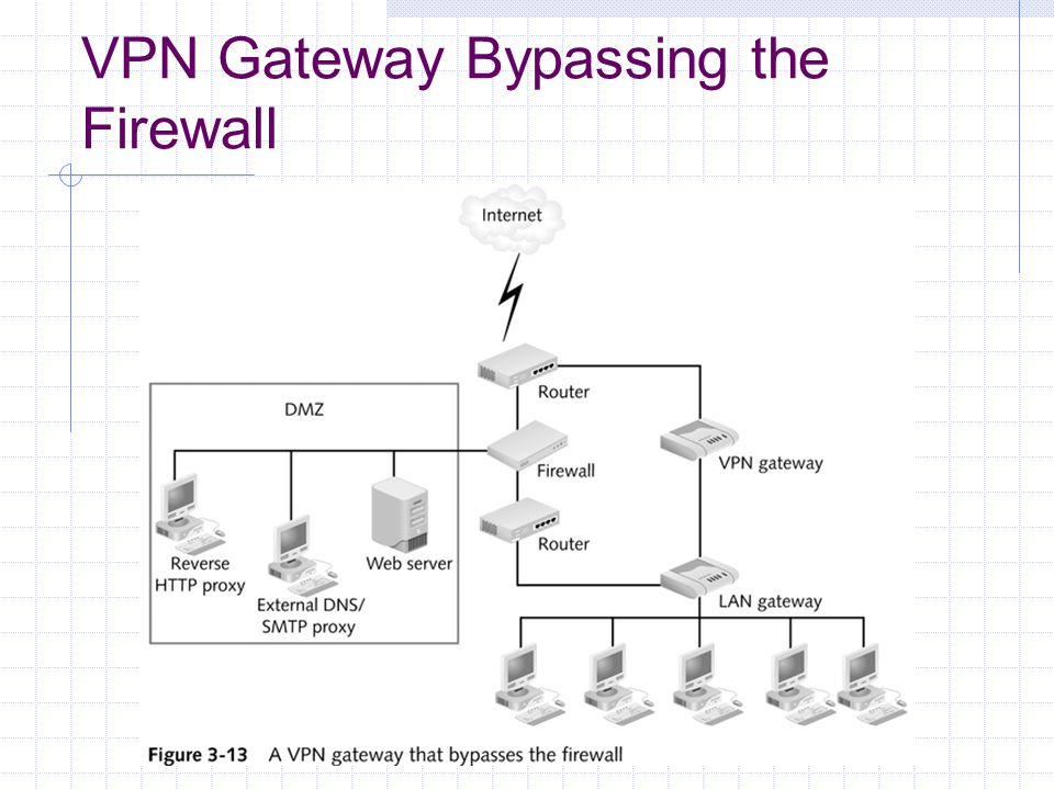 VPN Gateway Bypassing the Firewall