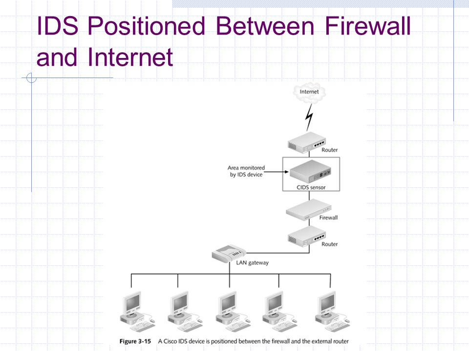 IDS Positioned Between Firewall and Internet