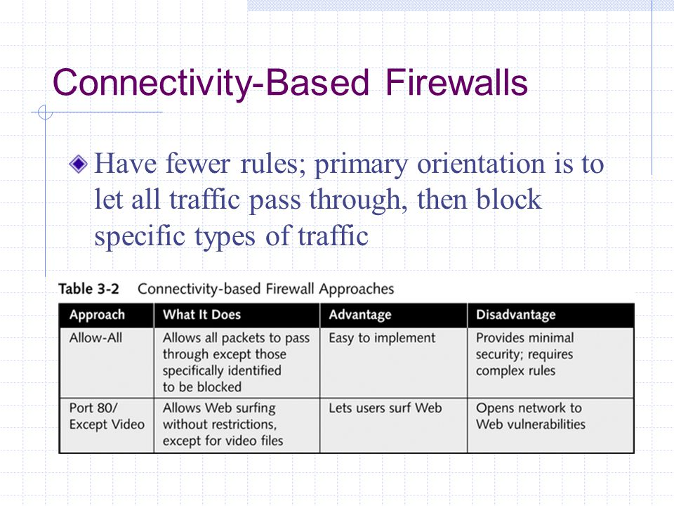 Connectivity-Based Firewalls