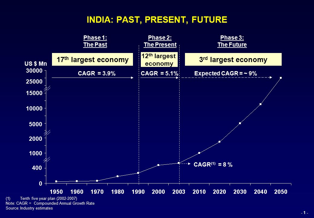 mathematical in india past present future Use the present perfect tense to show that an event or action continues from the past into the present my mother has been a big help use the present perfect continuous tense to show that an event or action occurred over a period of time, or progressed, in the past.