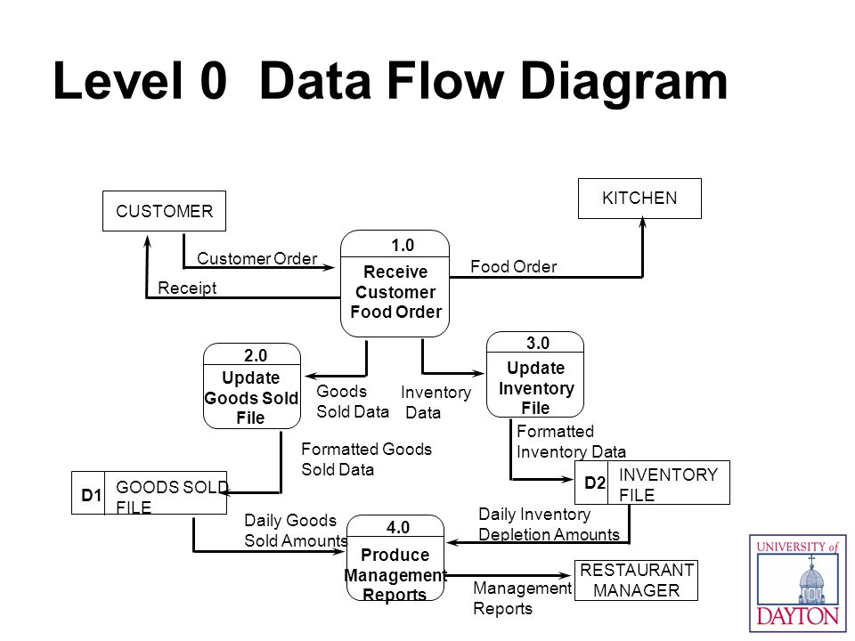 Information systems creating business value ppt download level 0 data flow diagram ccuart Gallery