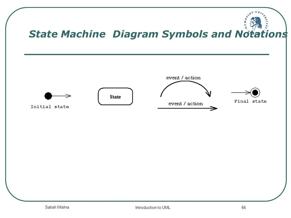 visual modeling unified modeling language uml ppt download rh slideplayer com Block Diagram Symbols Workflow Diagram Symbols