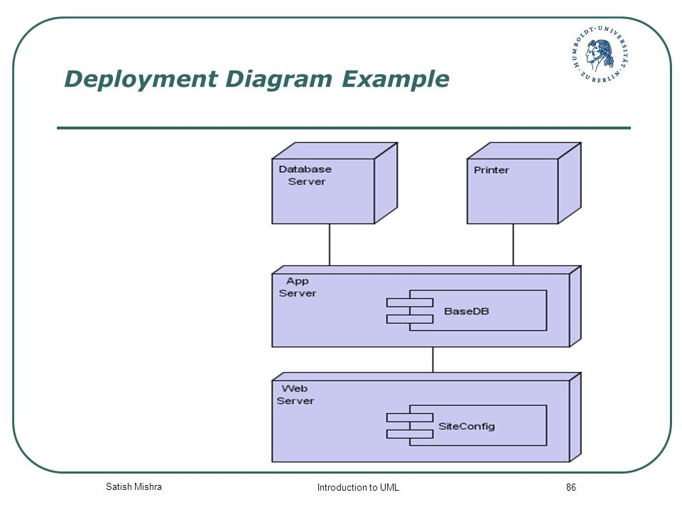 Visual Modeling Unified Modeling Language Uml Ppt Download