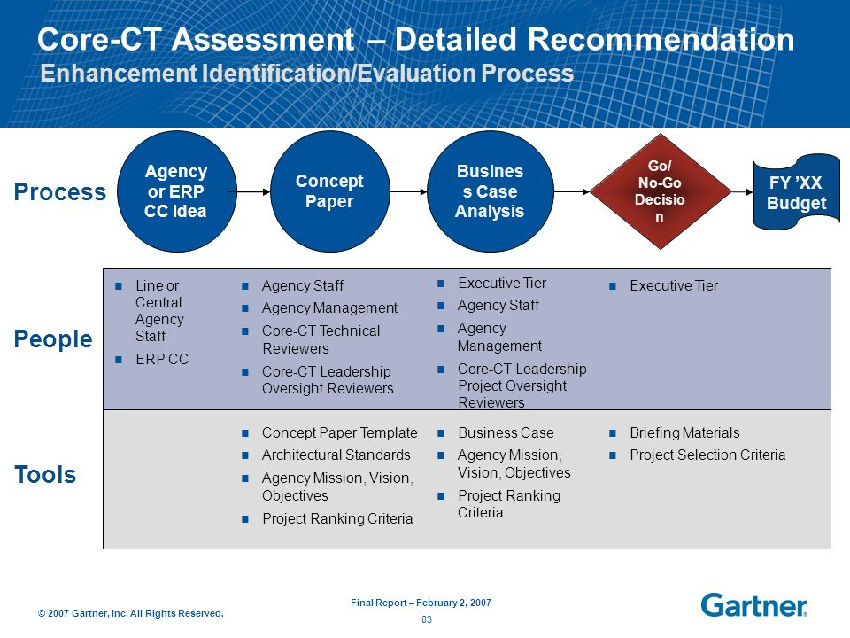 Core-CT Assessment Final Report - ppt download