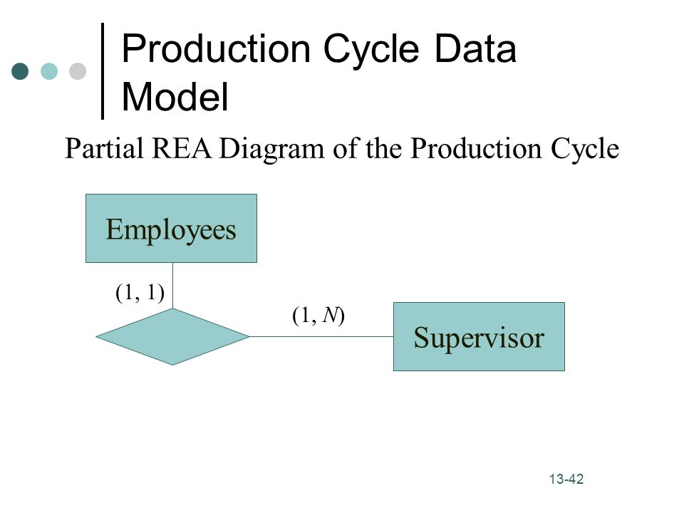 Accounting information systems 9th edition ppt video online download 42 production cycle data model partial rea diagram ccuart Choice Image
