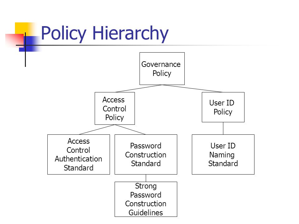 Policy Hierarchy Governance Policy Access Control Policy User ID