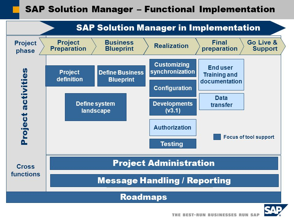 Sap solution manager the new service and support infrastructure 10 sap malvernweather Choice Image
