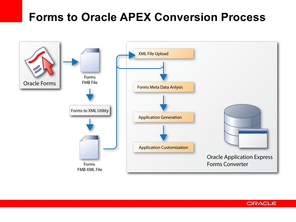 Oracle SQL Developer & Oracle Application Express Future