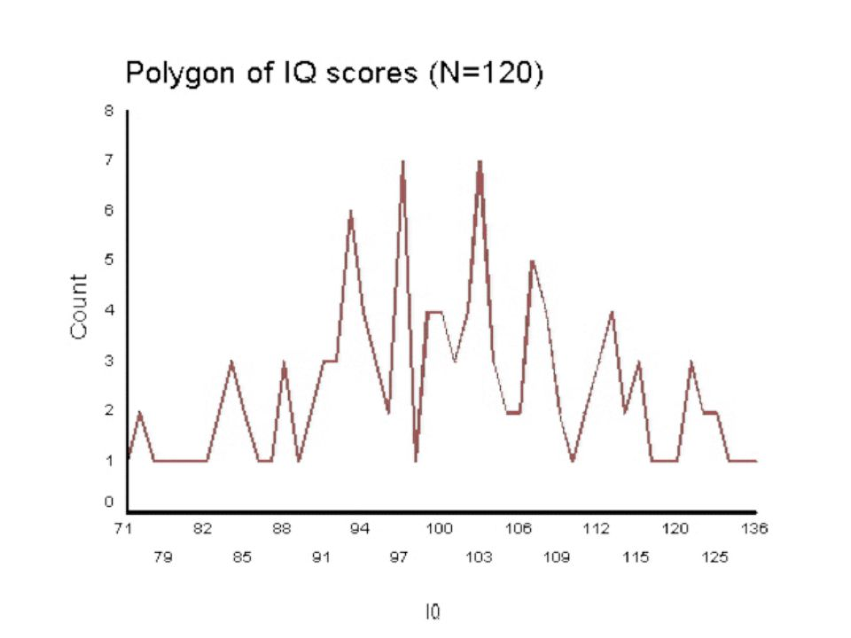 Grouped Frequency Distribution of IQ scores