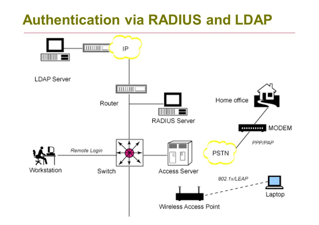 Configuring Linux Radius Server - ppt video online download
