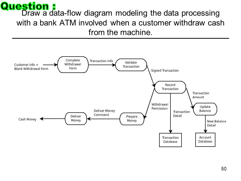 Explain why testing can only detect the presence of errors not 50 draw a data flow diagram modeling the data processing with a bank atm involved when a customer withdraw cash from the machine ccuart Choice Image