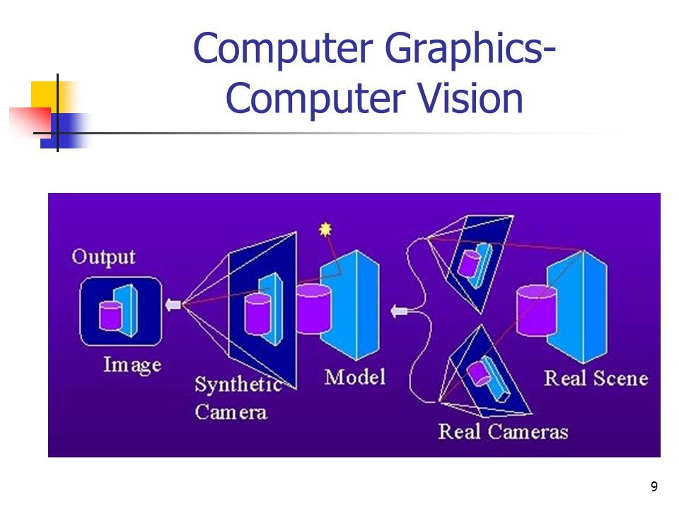 Computer Graphics- Computer Vision