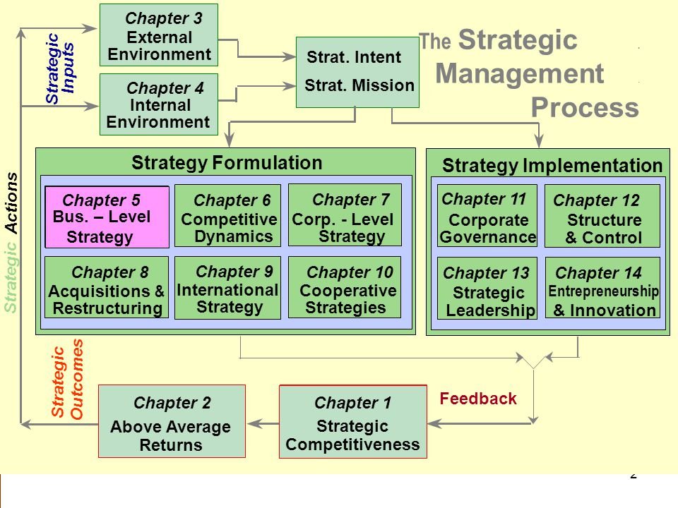 Strategic Management Process The Strategy Formulation