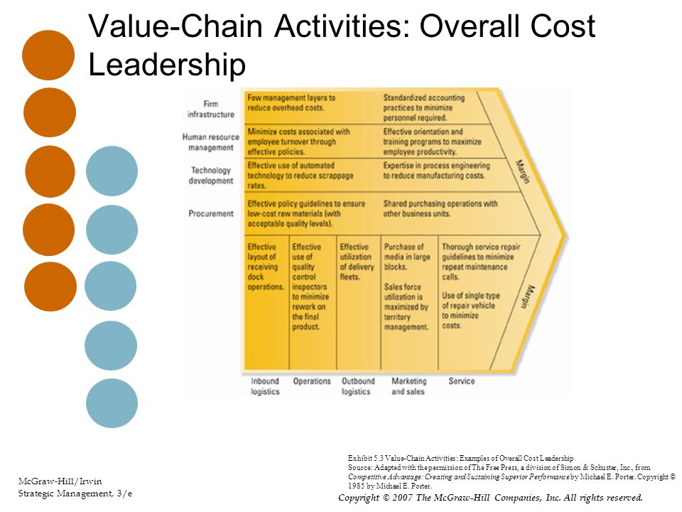 Value-Chain Activities: Overall Cost Leadership