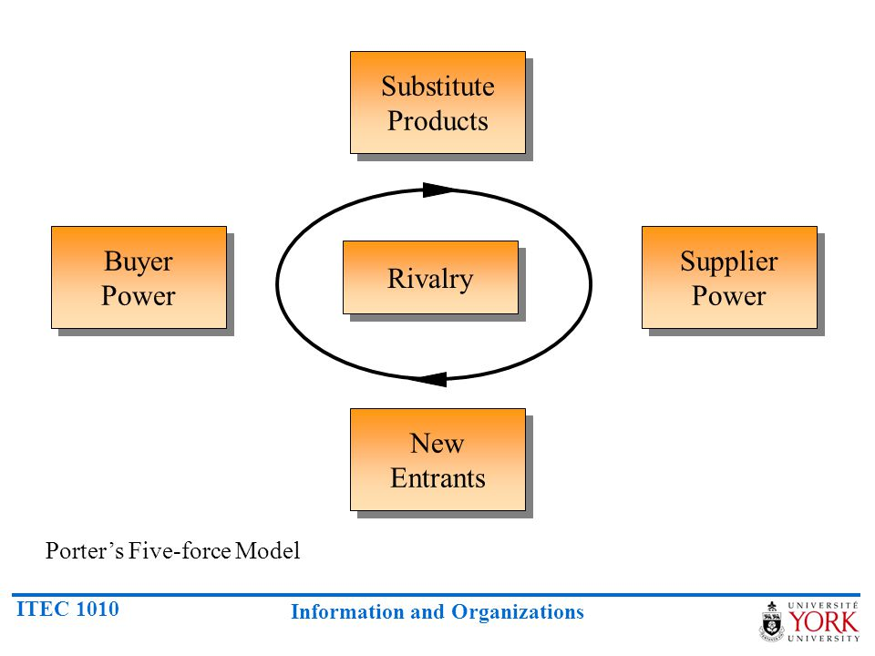 Substitute Products Buyer Power Supplier Power Rivalry New Entrants