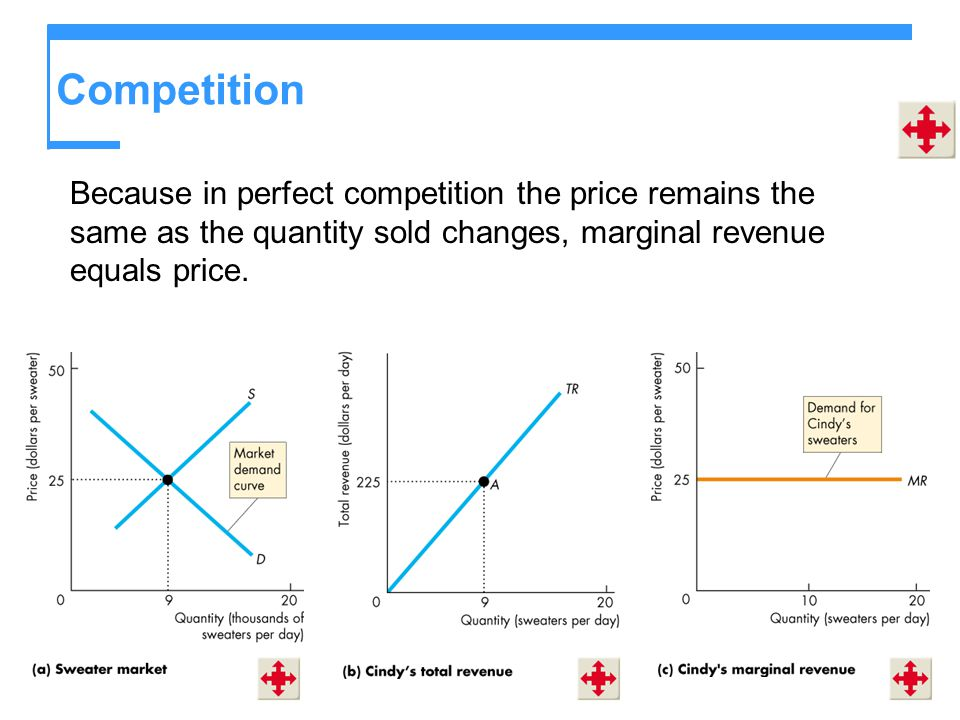 Competition Because in perfect competition the price remains the same as the quantity sold changes, marginal revenue equals price.