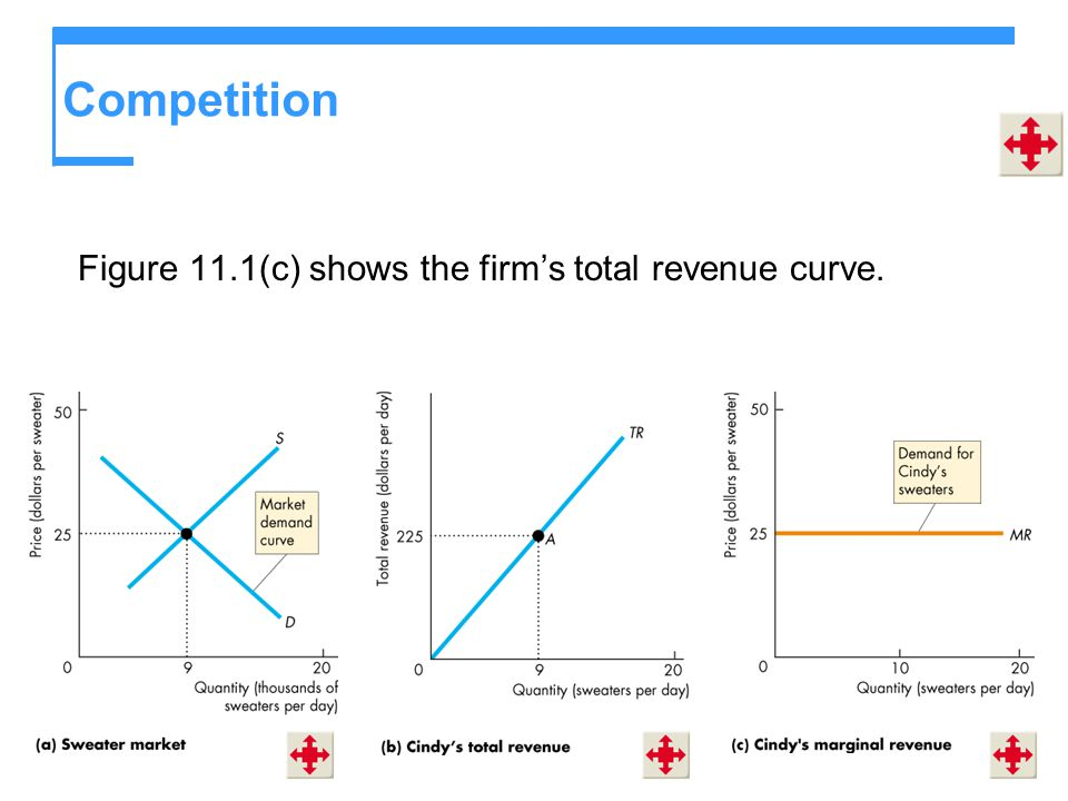 Competition Figure 11.1(c) shows the firm's total revenue curve.