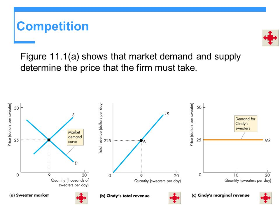 Competition Figure 11.1(a) shows that market demand and supply determine the price that the firm must take.