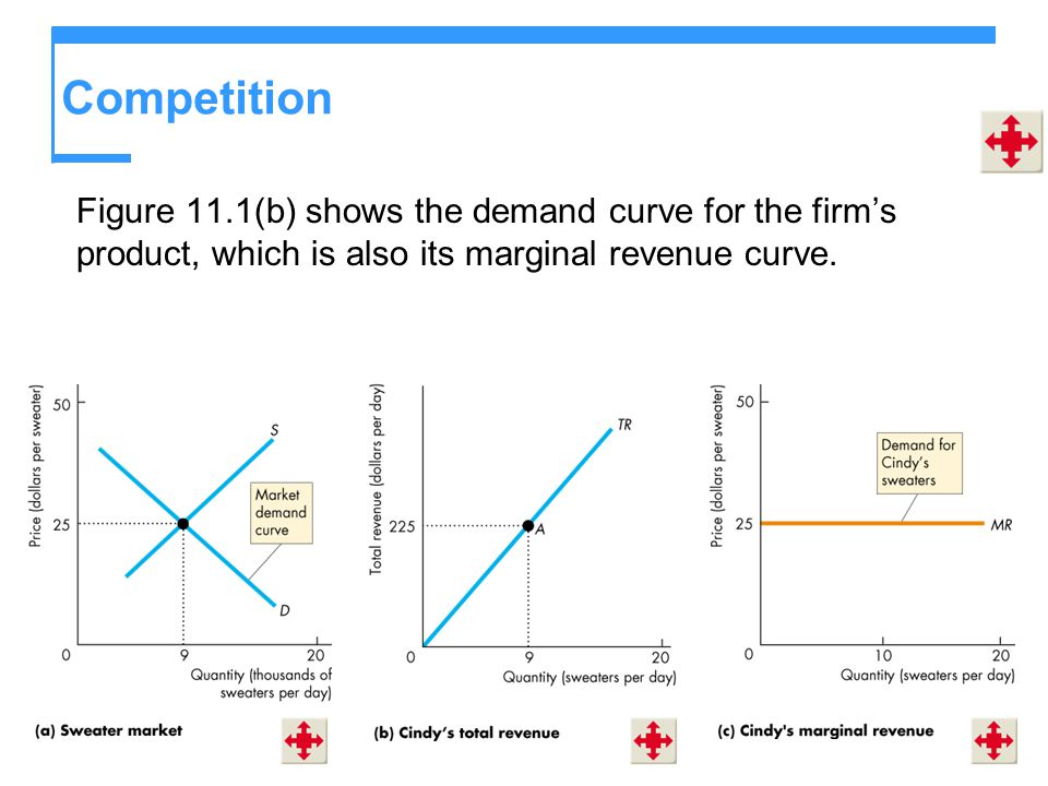 Competition Figure 11.1(b) shows the demand curve for the firm's product, which is also its marginal revenue curve.