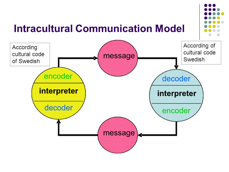 Intercultural Communication Ppt Download