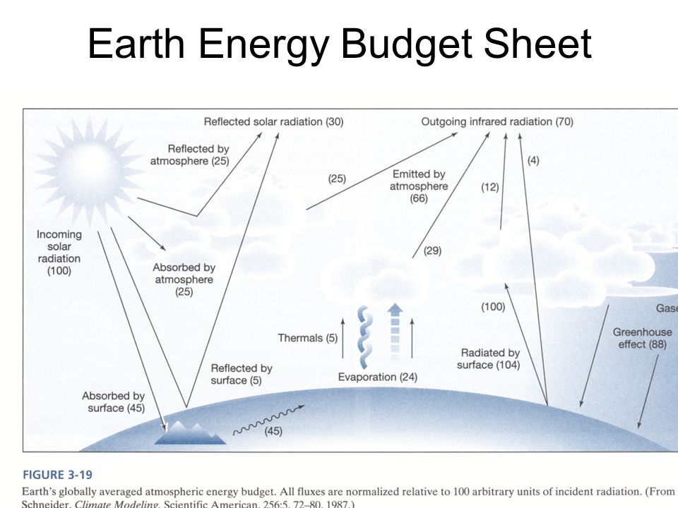 An improved energy balance model: Atmosphere and Greenhouse gases ...