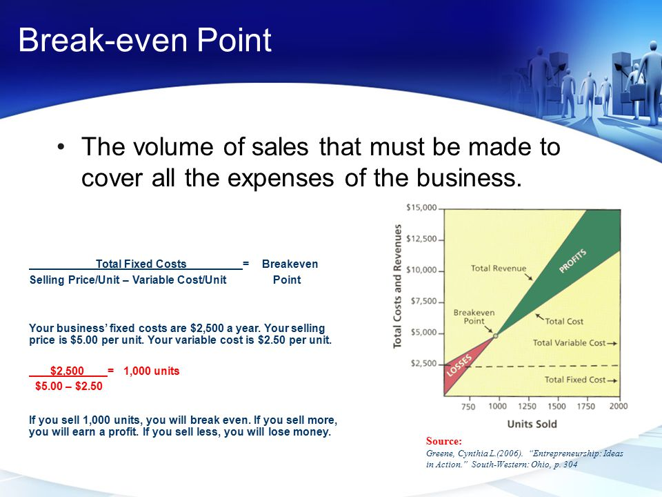Break-even Point The volume of sales that must be made to cover all the expenses of the business. Total Fixed Costs = Breakeven.
