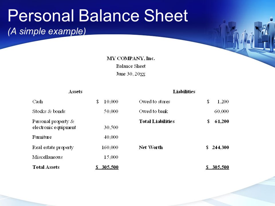 Personal Balance Sheet (A simple example)