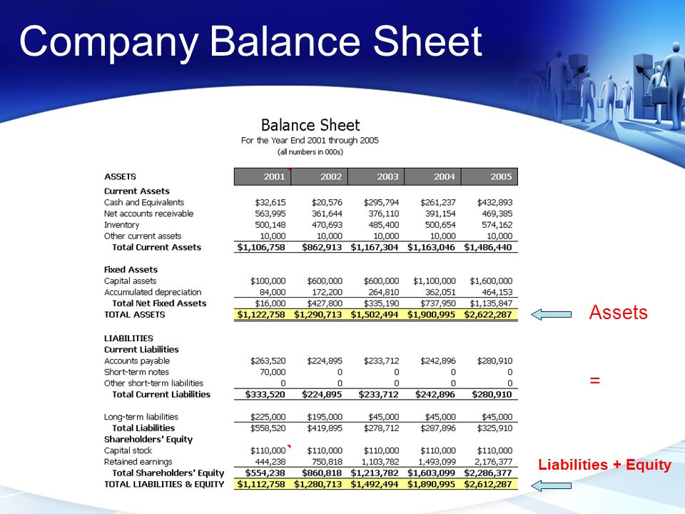 Company Balance Sheet Assets = Liabilities + Equity