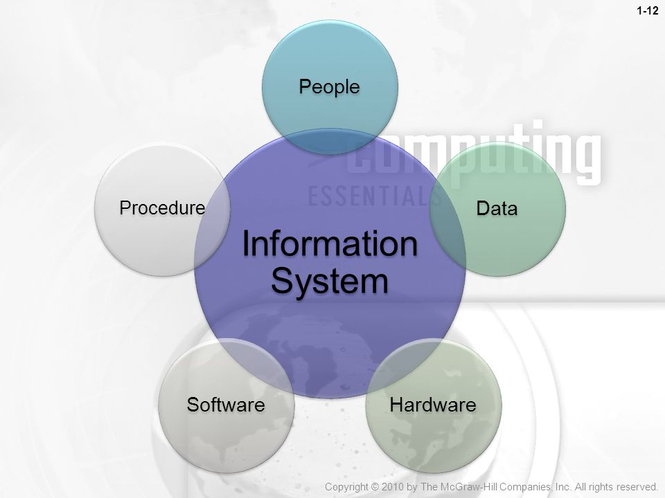 Information System People Data Hardware Software Procedure