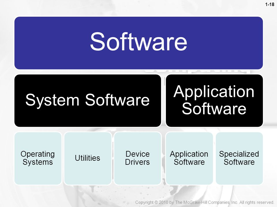 Software Application Software System Software Operating Systems