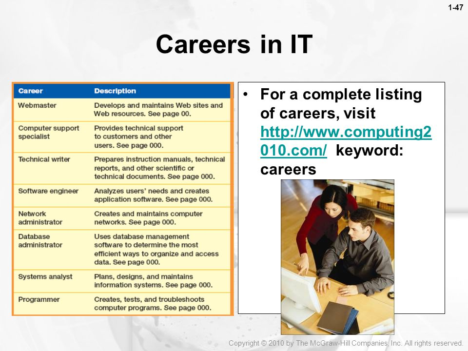1-47 Careers in IT. For a complete listing of careers, visit   keyword: careers.