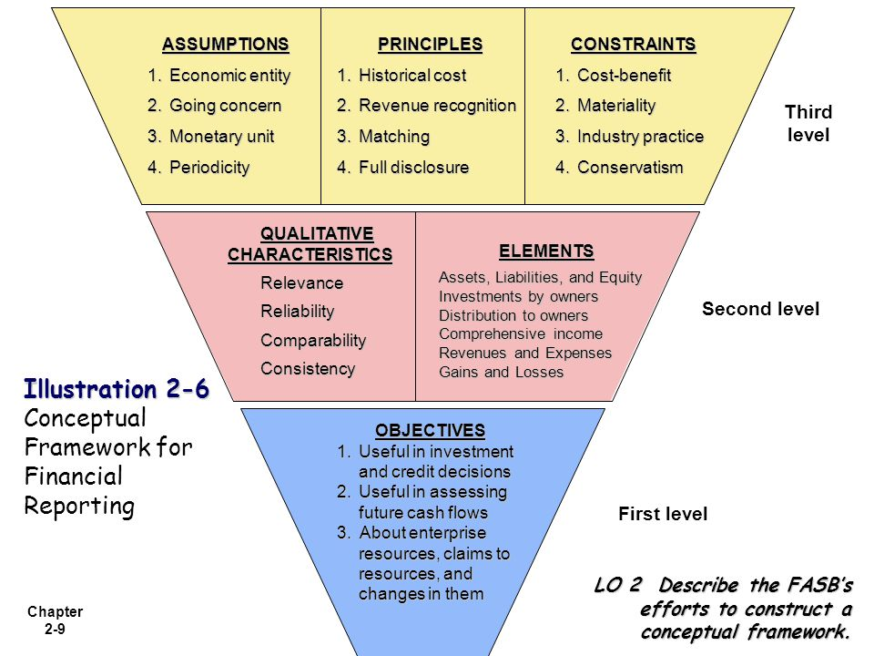 conceptual framework accounting definition