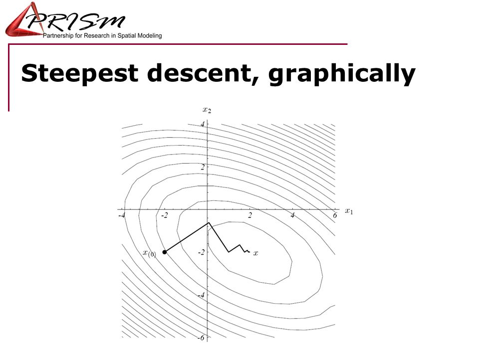 Steepest descent, graphically