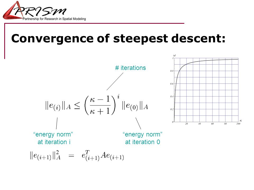 Convergence of steepest descent: