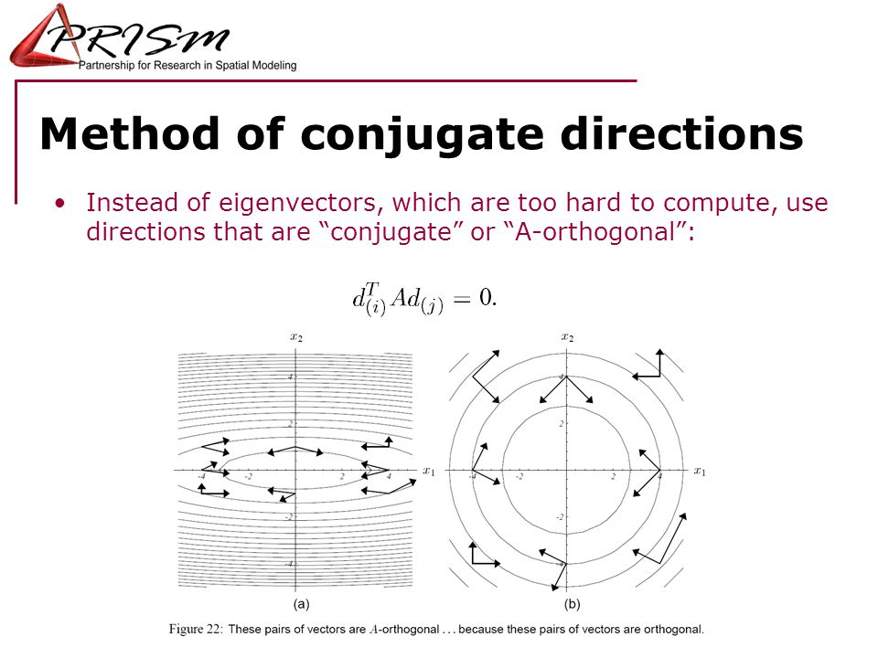 Method of conjugate directions