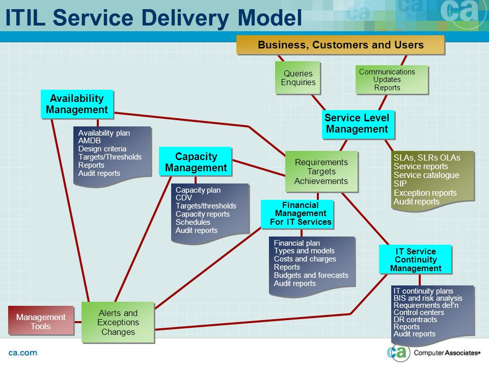 Managing Information Technology Service Delivery Ppt