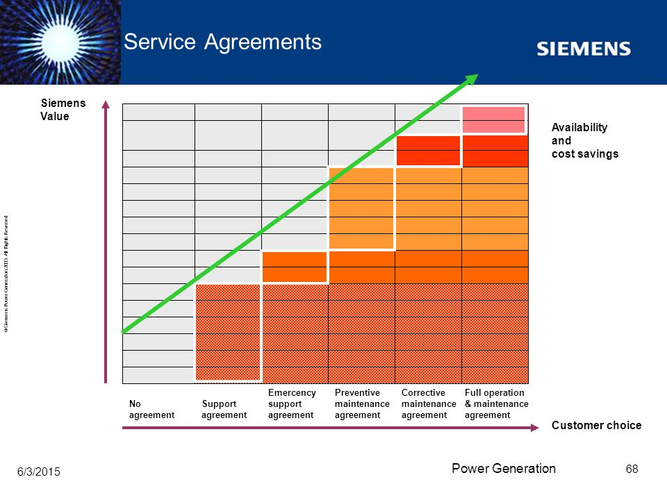 Service Agreements Siemens Value Availability and cost savings