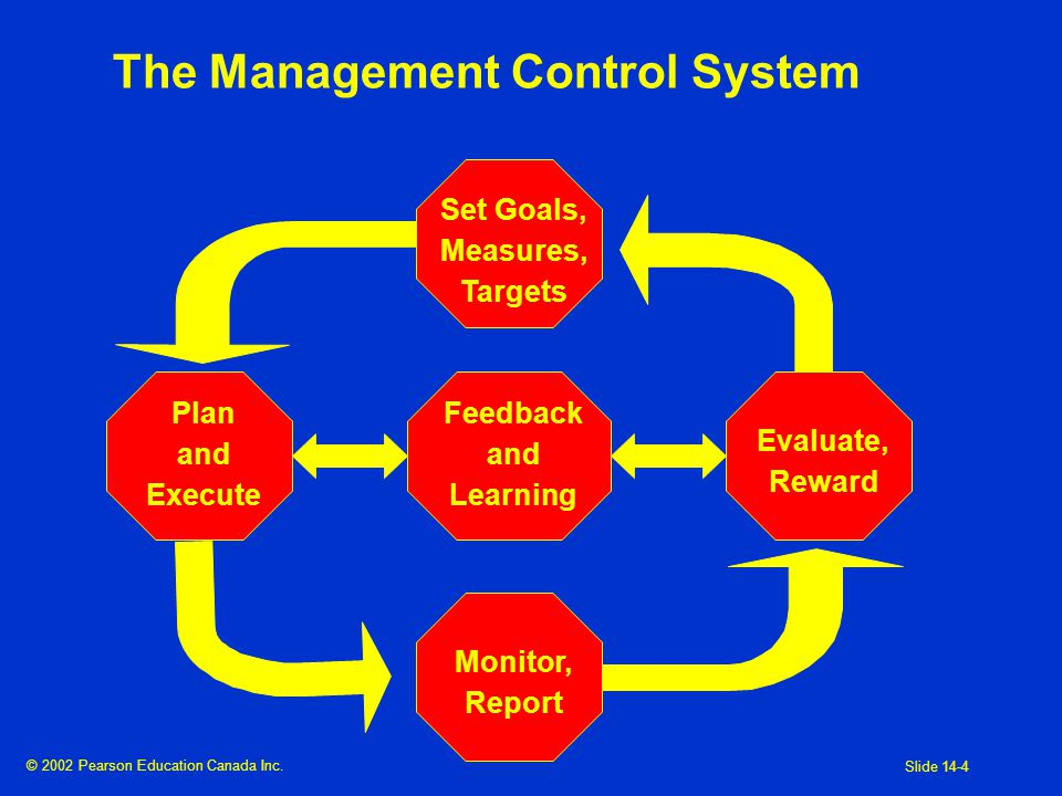 Management Control Systems And Responsibility Accounting Ppt Download