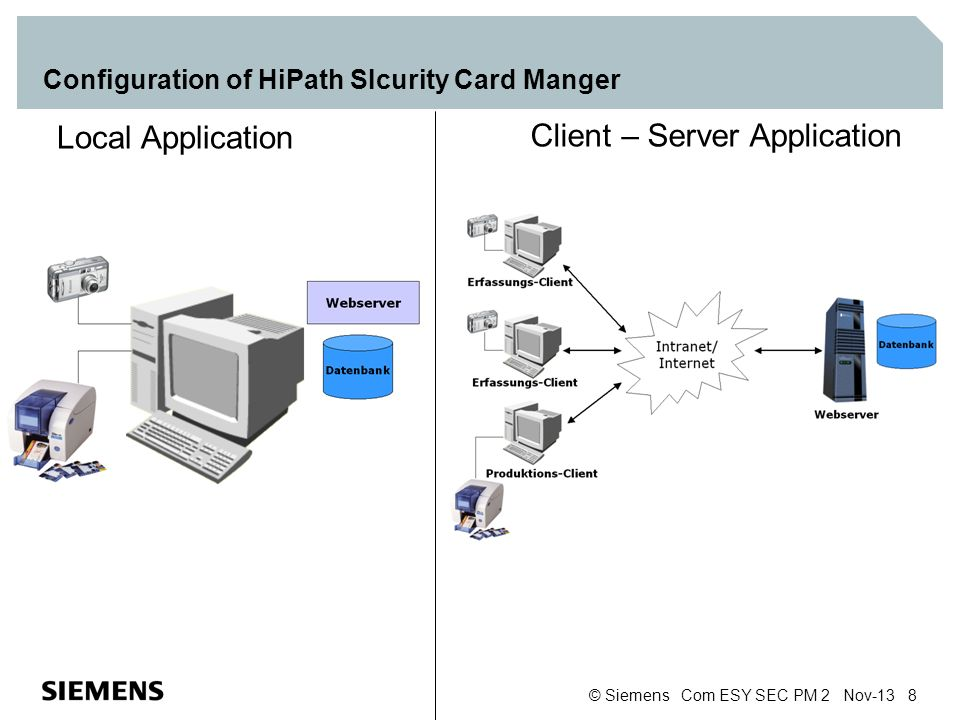 Configuration of HiPath SIcurity Card Manger