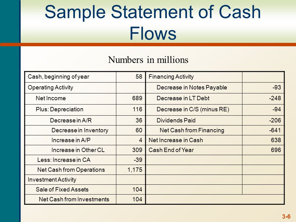 Chapter Outline Cash Flow And Financial Statements A Closer Look